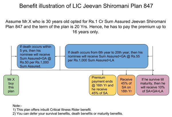 buy LIC jeevan shiromani plan 847 in Gurugram & Delhi